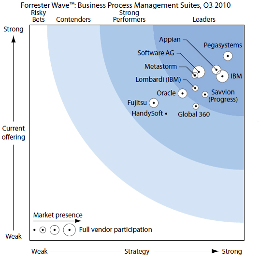 Forrester Wave of BPM Suites, Q3 2010