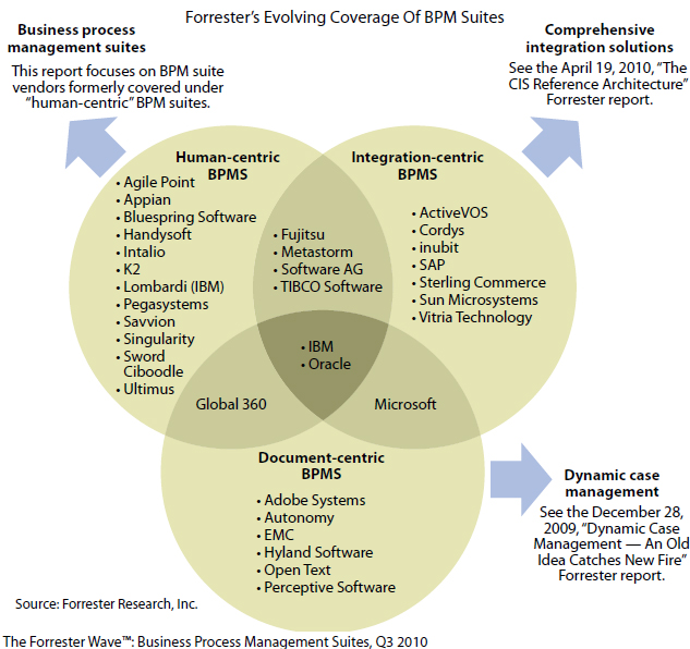 Forrester's Evolving Coverage of BPM Suites