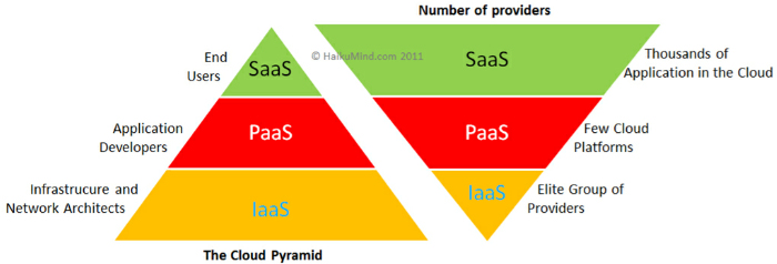 Cloud Computing Acronyms Iaas Paas And Saas