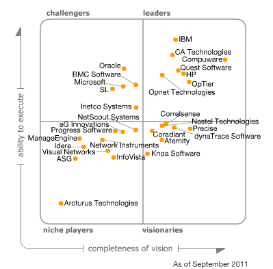Gartner Magic Quadrant for Application Performance Monitoring ...